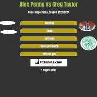 Alex Penny vs Greg Taylor h2h player stats