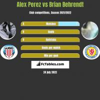 Alex Perez vs Brian Behrendt h2h player stats