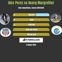 Alex Perez vs Georg Margreitter h2h player stats