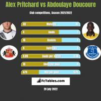 Alex Pritchard vs Abdoulaye Doucoure h2h player stats