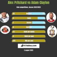 Alex Pritchard vs Adam Clayton h2h player stats