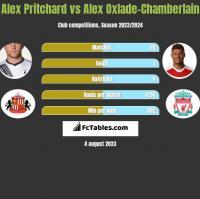 Alex Pritchard vs Alex Oxlade-Chamberlain h2h player stats