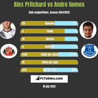 Alex Pritchard vs Andre Gomes h2h player stats
