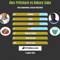 Alex Pritchard vs Bakary Sako h2h player stats