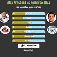 Alex Pritchard vs Bernardo Silva h2h player stats