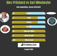 Alex Pritchard vs Carl Winchester h2h player stats