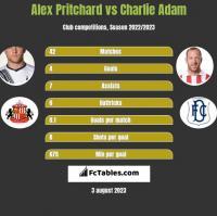 Alex Pritchard vs Charlie Adam h2h player stats