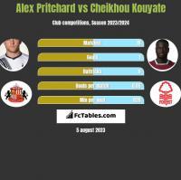 Alex Pritchard vs Cheikhou Kouyate h2h player stats