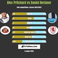 Alex Pritchard vs Daniel Berlaser h2h player stats