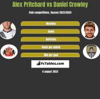 Alex Pritchard vs Daniel Crowley h2h player stats