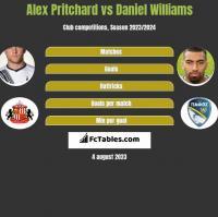 Alex Pritchard vs Daniel Williams h2h player stats