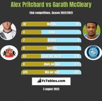 Alex Pritchard vs Garath McCleary h2h player stats