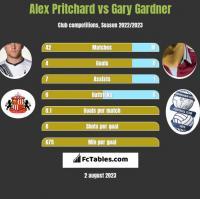 Alex Pritchard vs Gary Gardner h2h player stats