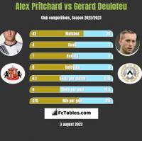 Alex Pritchard vs Gerard Deulofeu h2h player stats