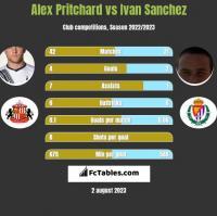Alex Pritchard vs Ivan Sanchez h2h player stats