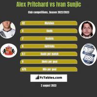 Alex Pritchard vs Ivan Sunjic h2h player stats