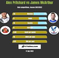 Alex Pritchard vs James McArthur h2h player stats