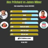 Alex Pritchard vs James Milner h2h player stats