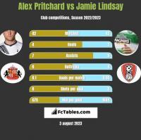 Alex Pritchard vs Jamie Lindsay h2h player stats