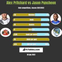 Alex Pritchard vs Jason Puncheon h2h player stats
