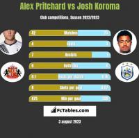 Alex Pritchard vs Josh Koroma h2h player stats