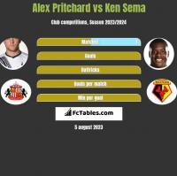 Alex Pritchard vs Ken Sema h2h player stats