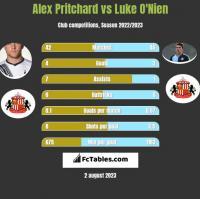 Alex Pritchard vs Luke O'Nien h2h player stats