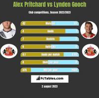 Alex Pritchard vs Lynden Gooch h2h player stats