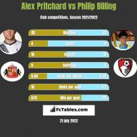 Alex Pritchard vs Philip Billing h2h player stats