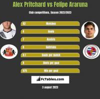 Alex Pritchard vs Felipe Araruna h2h player stats