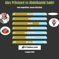 Alex Pritchard vs Abdelhamid Sabiri h2h player stats