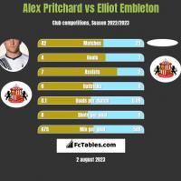 Alex Pritchard vs Elliot Embleton h2h player stats