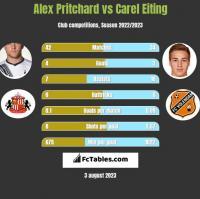 Alex Pritchard vs Carel Eiting h2h player stats