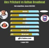 Alex Pritchard vs Nathan Broadhead h2h player stats