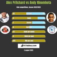 Alex Pritchard vs Andy Rinomhota h2h player stats