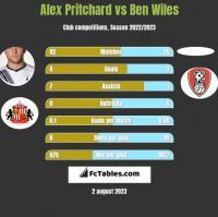 Alex Pritchard vs Ben Wiles h2h player stats