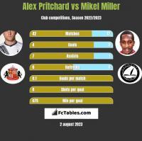 Alex Pritchard vs Mikel Miller h2h player stats