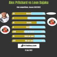 Alex Pritchard vs Leon Dajaku h2h player stats