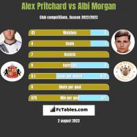 Alex Pritchard vs Albi Morgan h2h player stats
