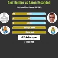 Alex Remiro vs Aaron Escandell h2h player stats