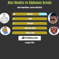 Alex Remiro vs Alphonse Areola h2h player stats