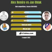 Alex Remiro vs Jan Oblak h2h player stats