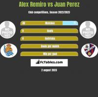 Alex Remiro vs Juan Perez h2h player stats
