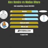Alex Remiro vs Matias Dituro h2h player stats