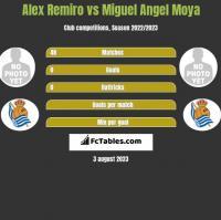 Alex Remiro vs Miguel Moya h2h player stats