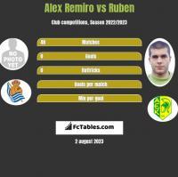 Alex Remiro vs Ruben h2h player stats