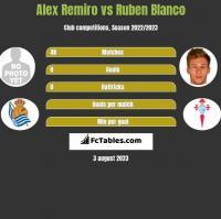 Alex Remiro vs Ruben Blanco h2h player stats
