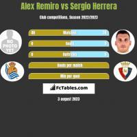 Alex Remiro vs Sergio Herrera h2h player stats