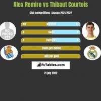 Alex Remiro vs Thibaut Courtois h2h player stats