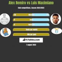 Alex Remiro vs Luis Maximiano h2h player stats